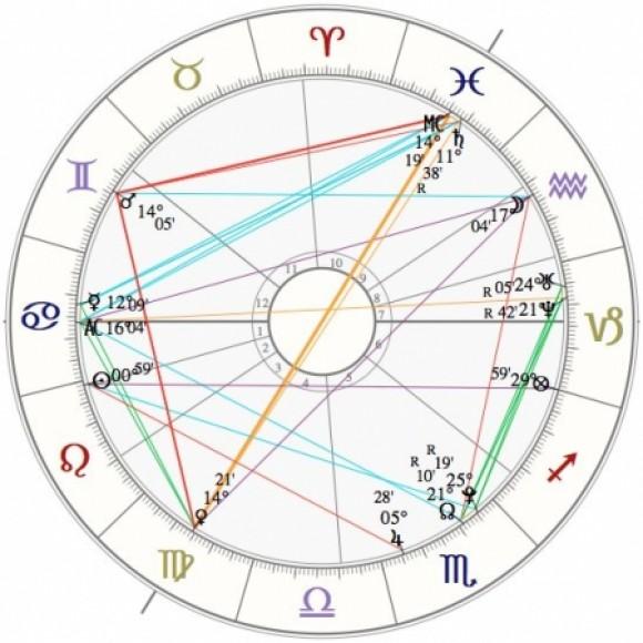 Groepslogo van Astrologie